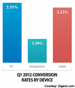 conversion rates by device