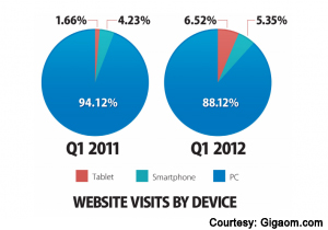 website visits by device