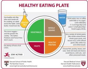crazyrunninggirl.hsph-healthyeatingplate