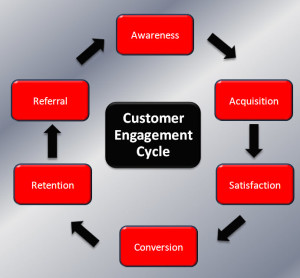 customer-engagement-cycle