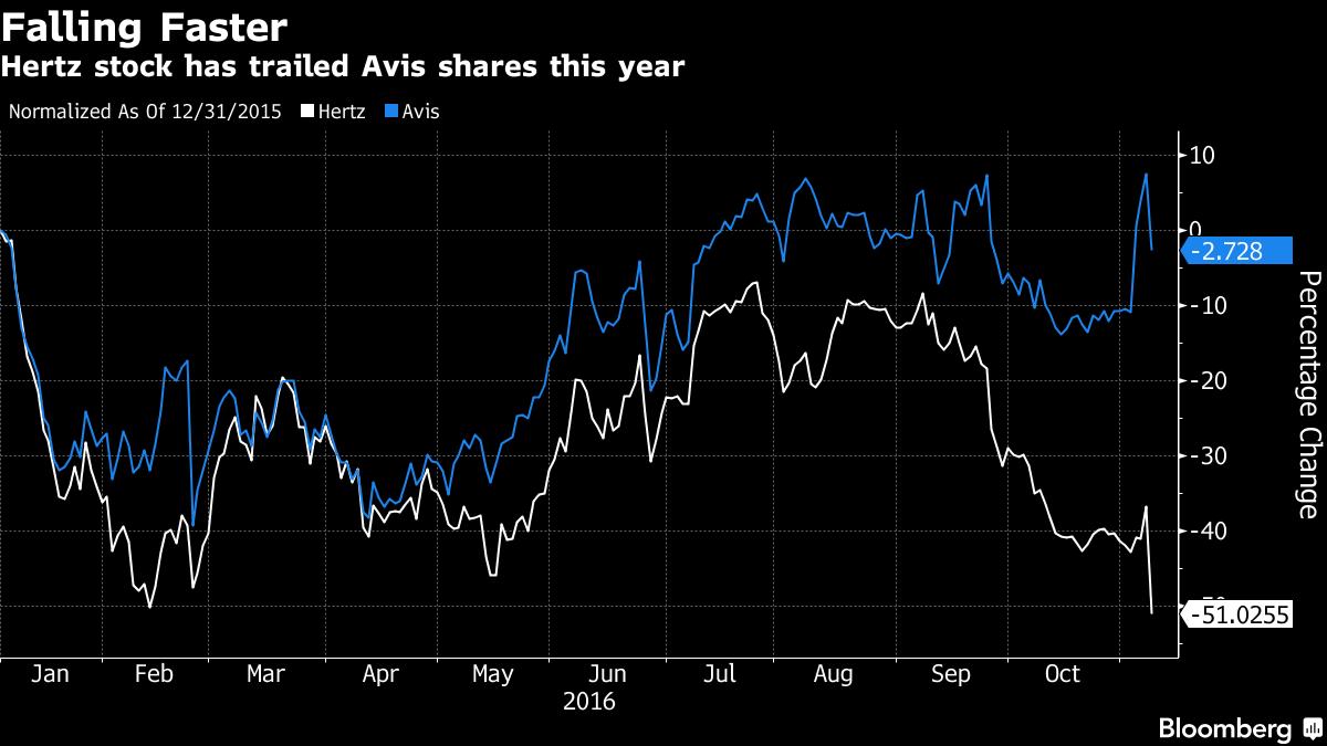 Hertz stock trails Avis this year